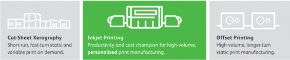 Cut-Sheet Xerography - InkjetPrinting - Offset Printing