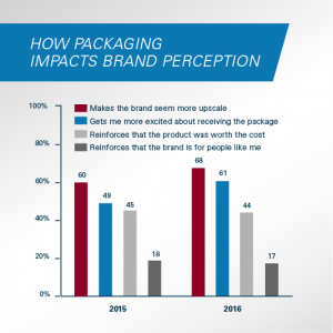 How Packaging Impacts