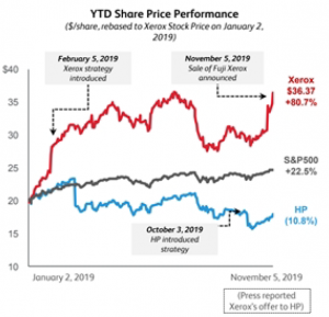 YTD Share Price